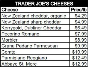 Trader Joe's Raw Milk and Pastured Cheeses chart comparison