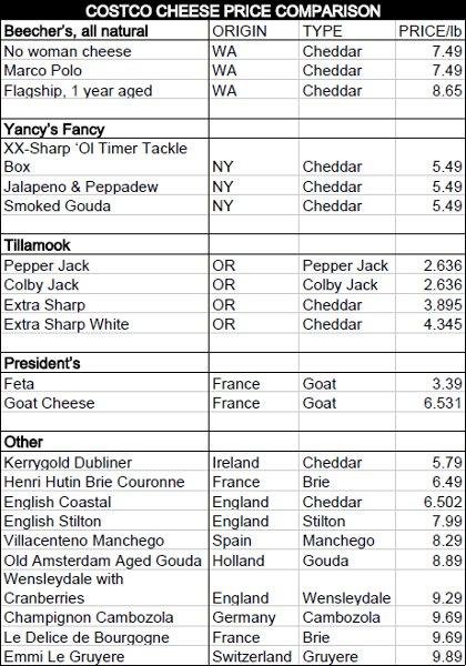 costco cheese chart